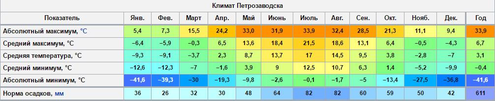 Климат Петрозаводска