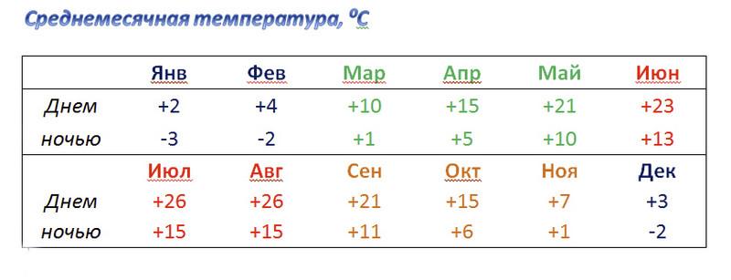 Среднемесячная температура воздуха в Венгрии