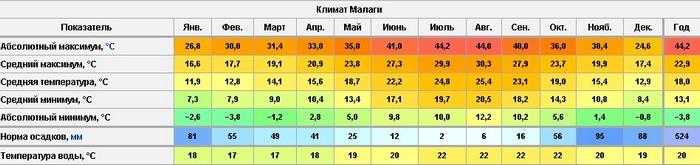 Климат Малаги
