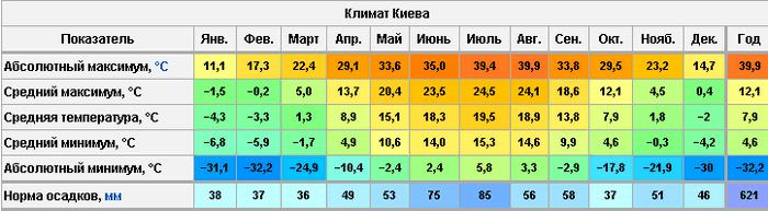 Климат Киева