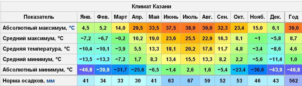Климат Казани