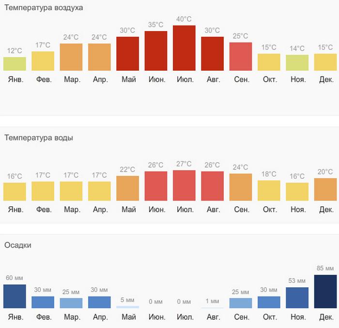Климат и погода в Греции
