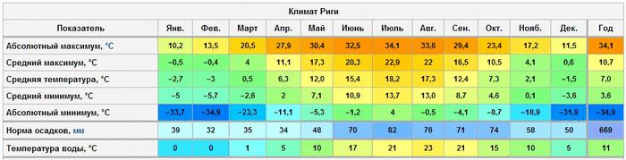 Климат Риги