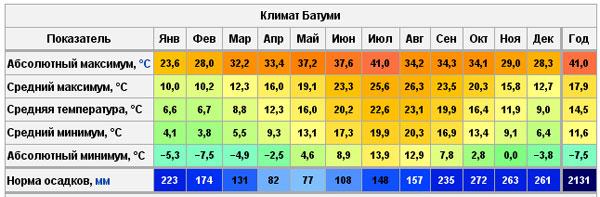 Показатели климата в Батуми