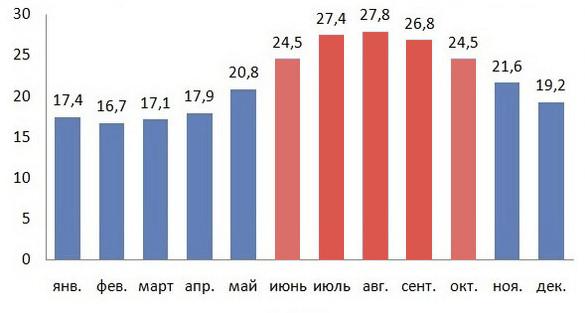 Средняя температура воды на Кипре
