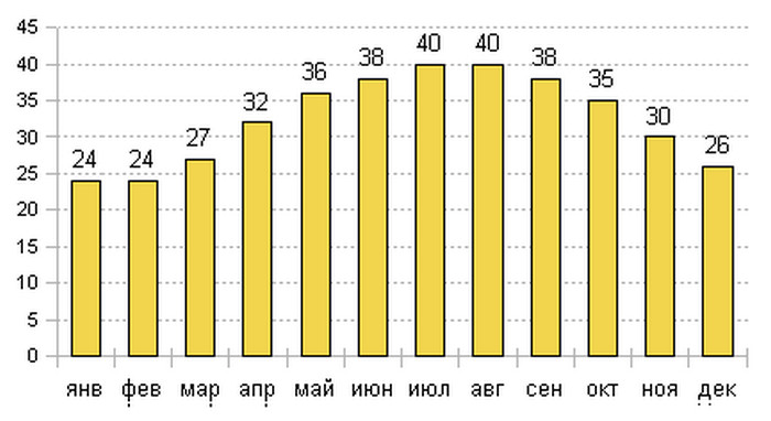 Средняя температура воздуха в Дубаи