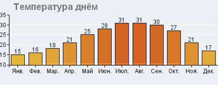 Средняя температура воздуха на Кипре