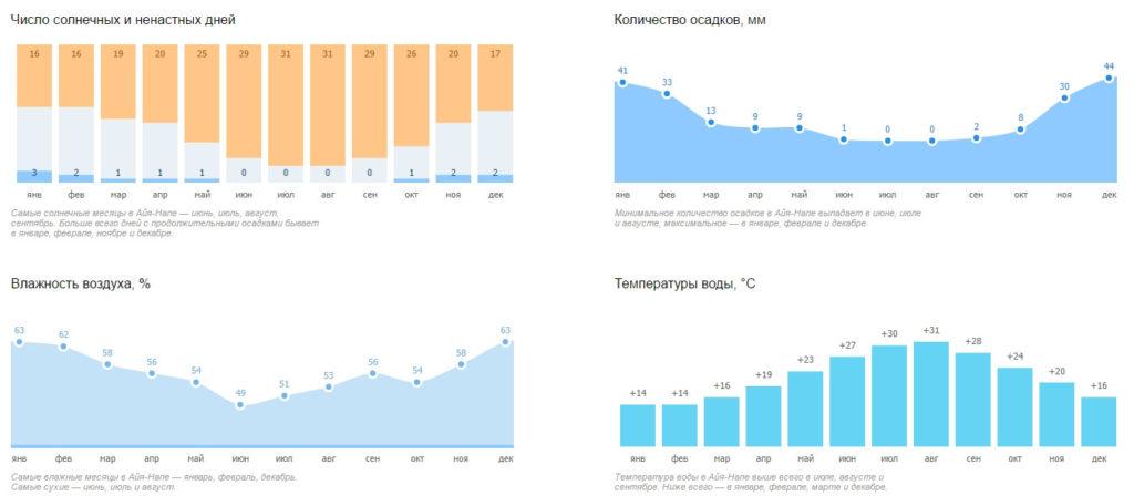 Климатический график Айя-Напы
