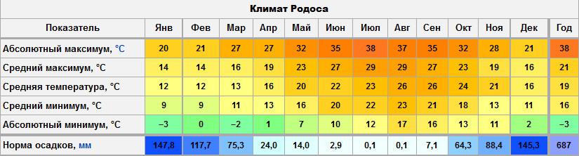 Климат Родоса