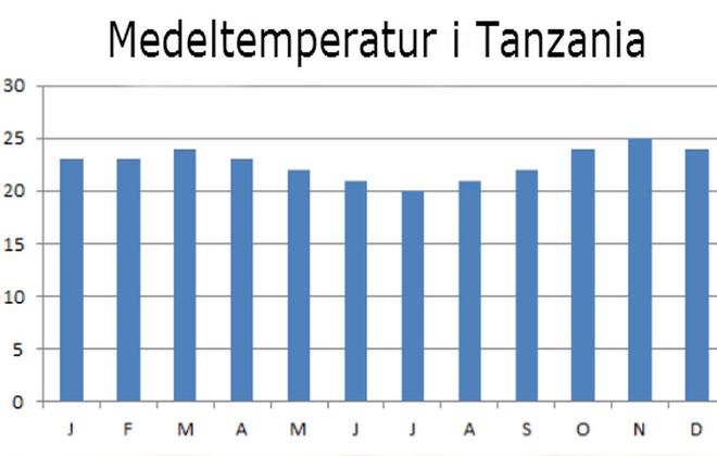 Климат Танзании