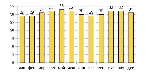 Средняя температура воздуха днем в Мумбаи
