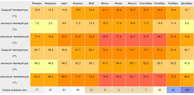 Климатический график Рабата