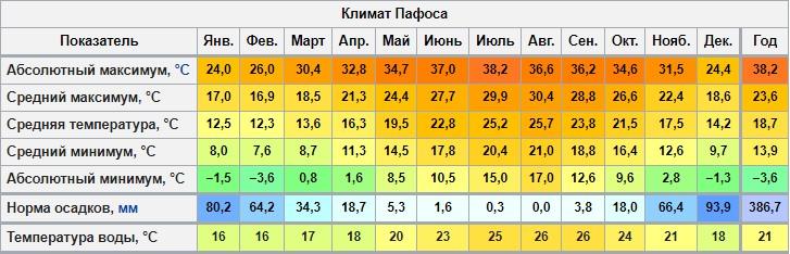 Климат Пафоса