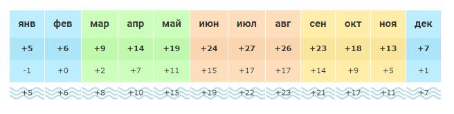 Погода в Созополе по месяцам
