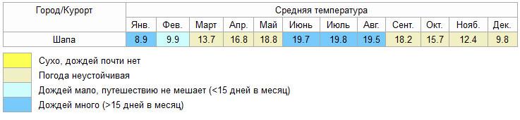 Средняя температура в Шапе по месяцам