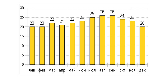 Температура воздуха в Агадире