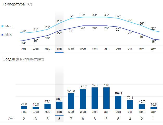 Температура воздуха и осадки в Ханое по месяцам