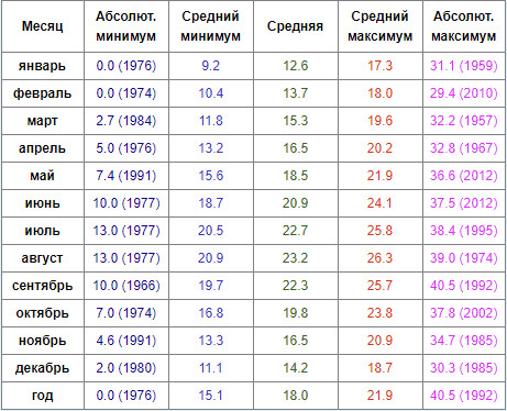 Температура воздуха по месяцах