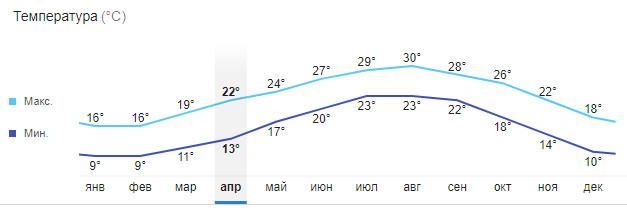 Температура в Хайфе по месяцам