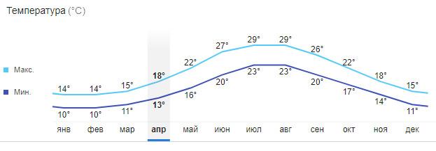 Температурный график Санторини